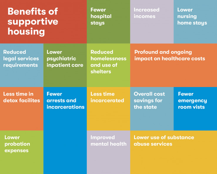 Benefits of supported housing