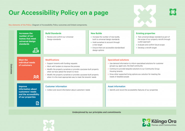 Key elements of the Policy: Diagram of Accessibility Policy outcomes and linked components