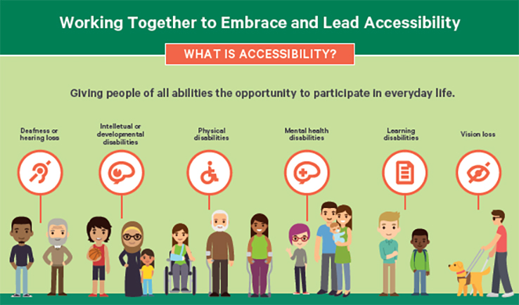 Kainga Ora Accessibility Policy working together to embrace and lead accessibility diagram
